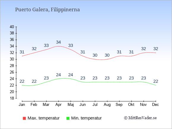 Genomsnittliga temperaturer i Puerto Galera -natt och dag: Januari 22;31. Februari 22;32. Mars 23;33. April 24;34. Maj 24;33. Juni 23;31. Juli 23;30. Augusti 23;30. September 23;31. Oktober 23;31. November 23;32. December 22;32.