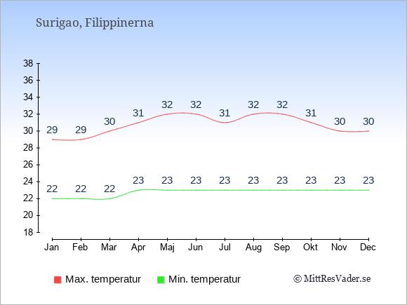 Genomsnittliga temperaturer i Surigao -natt och dag: Januari 22;29. Februari 22;29. Mars 22;30. April 23;31. Maj 23;32. Juni 23;32. Juli 23;31. Augusti 23;32. September 23;32. Oktober 23;31. November 23;30. December 23;30.