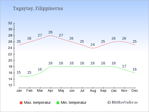Genomsnittliga temperaturer i Tagaytay -natt och dag: Januari 15;25. Februari 15;26. Mars 16;27. April 18;28. Maj 18;27. Juni 18;26. Juli 18;25. Augusti 18;24. September 18;25. Oktober 18;26. November 17;26. December 16;25.