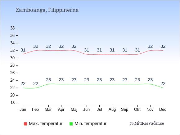 Temperaturer i Zamboanga -dag och natt.