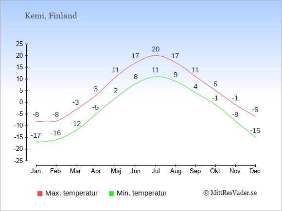 Genomsnittliga temperaturer i Kemi -natt och dag: Januari -17;-8. Februari -16;-8. Mars -12;-3. April -5;3. Maj 2;11. Juni 8;17. Juli 11;20. Augusti 9;17. September 4;11. Oktober -1;5. November -8;-1. December -15;-6.