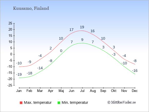 Temperaturer i Kuusamo -dag och natt.