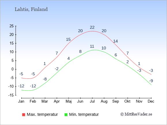 Genomsnittliga temperaturer i Lahtis -natt och dag: Januari -12;-5. Februari -12;-5. Mars -8;1. April -2;7. Maj 4;15. Juni 8;20. Juli 11;22. Augusti 10;20. September 6;14. Oktober 2;7. November -3;1. December -9;-3.