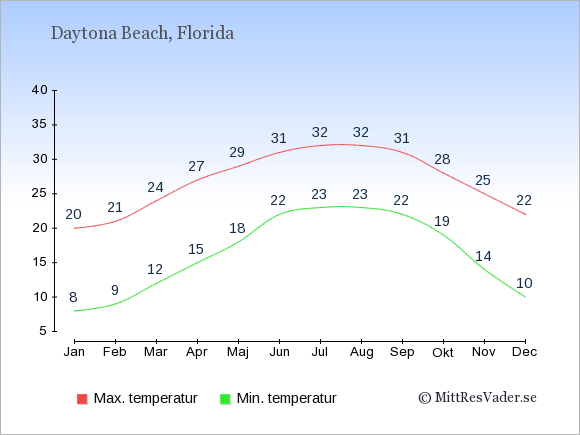 Genomsnittliga temperaturer i Daytona Beach -natt och dag: Januari 8;20. Februari 9;21. Mars 12;24. April 15;27. Maj 18;29. Juni 22;31. Juli 23;32. Augusti 23;32. September 22;31. Oktober 19;28. November 14;25. December 10;22.