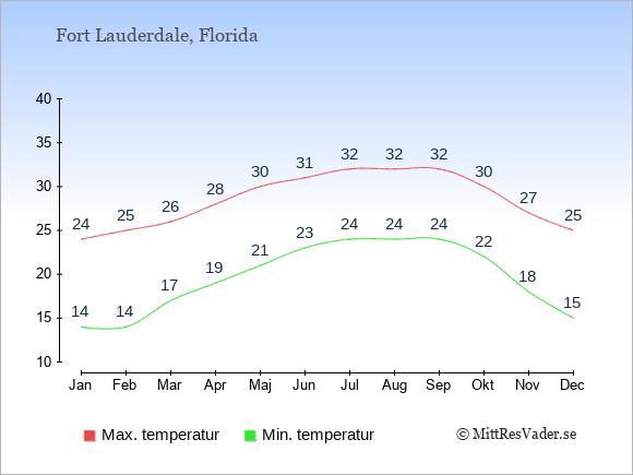 Genomsnittliga temperaturer i Fort Lauderdale -natt och dag: Januari 14;24. Februari 14;25. Mars 17;26. April 19;28. Maj 21;30. Juni 23;31. Juli 24;32. Augusti 24;32. September 24;32. Oktober 22;30. November 18;27. December 15;25.