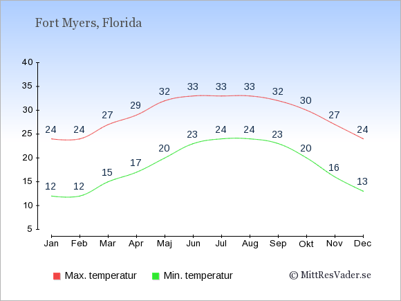 Genomsnittliga temperaturer i Fort Myers -natt och dag: Januari 12;24. Februari 12;24. Mars 15;27. April 17;29. Maj 20;32. Juni 23;33. Juli 24;33. Augusti 24;33. September 23;32. Oktober 20;30. November 16;27. December 13;24.