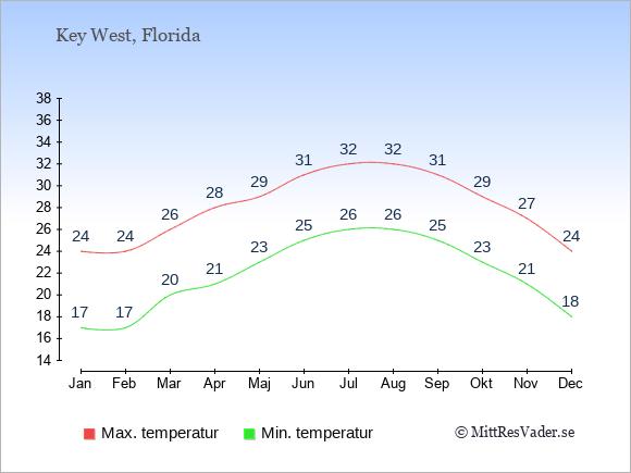 Temperaturer i Key West -dag och natt.