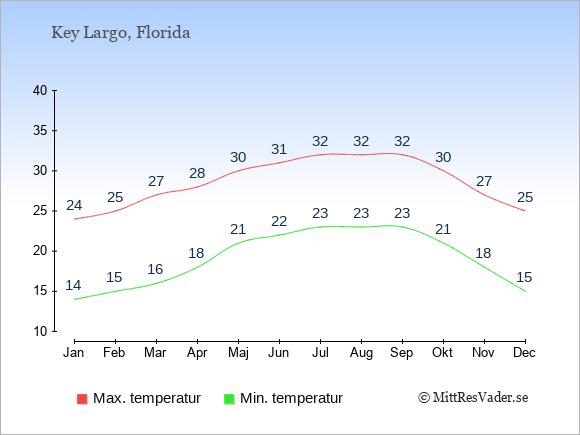 Genomsnittliga temperaturer i Key Largo -natt och dag: Januari 14;24. Februari 15;25. Mars 16;27. April 18;28. Maj 21;30. Juni 22;31. Juli 23;32. Augusti 23;32. September 23;32. Oktober 21;30. November 18;27. December 15;25.