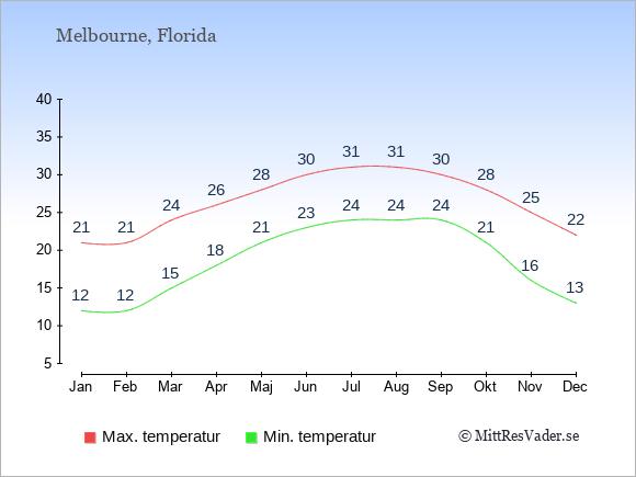 Genomsnittliga temperaturer i Melbourne -natt och dag: Januari 12;21. Februari 12;21. Mars 15;24. April 18;26. Maj 21;28. Juni 23;30. Juli 24;31. Augusti 24;31. September 24;30. Oktober 21;28. November 16;25. December 13;22.