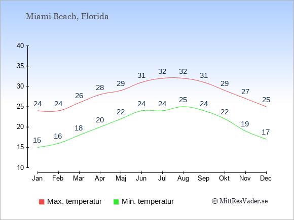 Genomsnittliga temperaturer i Miami Beach -natt och dag: Januari 15;24. Februari 16;24. Mars 18;26. April 20;28. Maj 22;29. Juni 24;31. Juli 24;32. Augusti 25;32. September 24;31. Oktober 22;29. November 19;27. December 17;25.