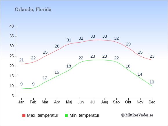 Temperaturer i Orlando -dag och natt.