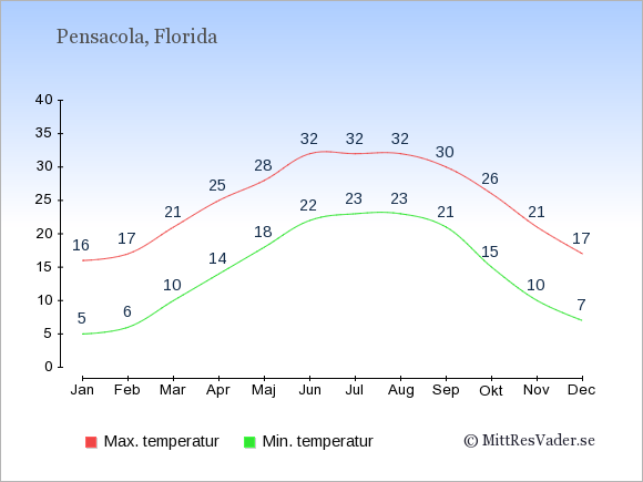Genomsnittliga temperaturer i Pensacola -natt och dag: Januari 5;16. Februari 6;17. Mars 10;21. April 14;25. Maj 18;28. Juni 22;32. Juli 23;32. Augusti 23;32. September 21;30. Oktober 15;26. November 10;21. December 7;17.