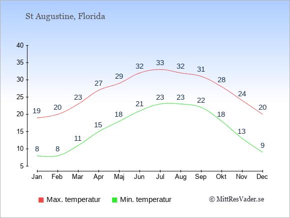 Genomsnittliga temperaturer i St Augustine -natt och dag: Januari 8;19. Februari 8;20. Mars 11;23. April 15;27. Maj 18;29. Juni 21;32. Juli 23;33. Augusti 23;32. September 22;31. Oktober 18;28. November 13;24. December 9;20.