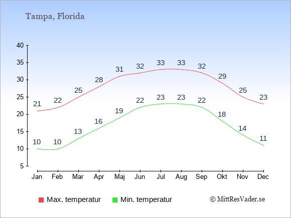 Genomsnittliga temperaturer i Tampa -natt och dag: Januari 10;21. Februari 10;22. Mars 13;25. April 16;28. Maj 19;31. Juni 22;32. Juli 23;33. Augusti 23;33. September 22;32. Oktober 18;29. November 14;25. December 11;23.