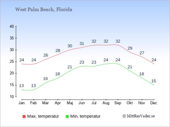 Genomsnittliga temperaturer i West Palm Beach -natt och dag: Januari 13;24. Februari 13;24. Mars 16;26. April 18;28. Maj 21;30. Juni 23;31. Juli 23;32. Augusti 24;32. September 24;32. Oktober 21;29. November 18;27. December 15;24.