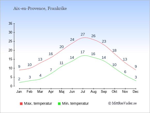 Genomsnittliga temperaturer i Aix-en-Provence -natt och dag: Januari 2;9. Februari 3;10. Mars 4;13. April 7;16. Maj 11;20. Juni 14;24. Juli 17;27. Augusti 16;26. September 14;23. Oktober 10;18. November 6;13. December 3;9.