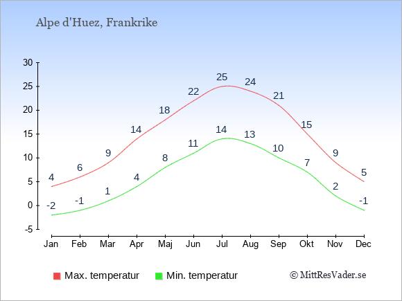 Temperaturer i Alpe d'Huez -dag och natt.
