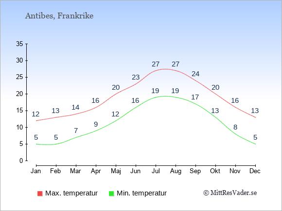 Temperaturer i Antibes -dag och natt.