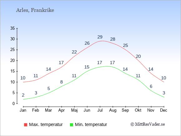 Genomsnittliga temperaturer i Arles -natt och dag: Januari 2;10. Februari 3;11. Mars 5;14. April 8;17. Maj 11;22. Juni 15;26. Juli 17;29. Augusti 17;28. September 14;25. Oktober 11;20. November 6;14. December 3;10.