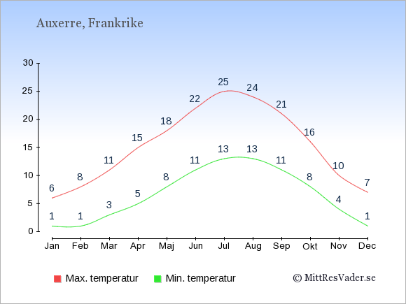 Genomsnittliga temperaturer i Auxerre -natt och dag: Januari 1;6. Februari 1;8. Mars 3;11. April 5;15. Maj 8;18. Juni 11;22. Juli 13;25. Augusti 13;24. September 11;21. Oktober 8;16. November 4;10. December 1;7.