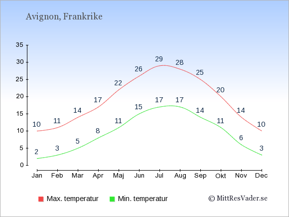 Genomsnittliga temperaturer i Avignon -natt och dag: Januari 2;10. Februari 3;11. Mars 5;14. April 8;17. Maj 11;22. Juni 15;26. Juli 17;29. Augusti 17;28. September 14;25. Oktober 11;20. November 6;14. December 3;10.