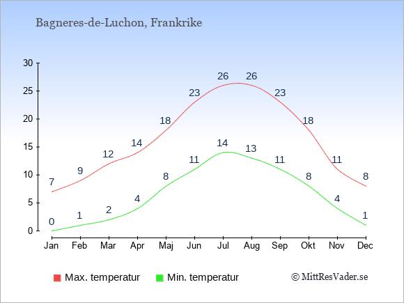 Genomsnittliga temperaturer i Bagneres-de-Luchon -natt och dag: Januari 0;7. Februari 1;9. Mars 2;12. April 4;14. Maj 8;18. Juni 11;23. Juli 14;26. Augusti 13;26. September 11;23. Oktober 8;18. November 4;11. December 1;8.