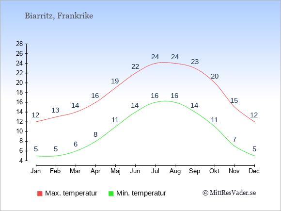 Genomsnittliga temperaturer i Biarritz -natt och dag: Januari 5;12. Februari 5;13. Mars 6;14. April 8;16. Maj 11;19. Juni 14;22. Juli 16;24. Augusti 16;24. September 14;23. Oktober 11;20. November 7;15. December 5;12.
