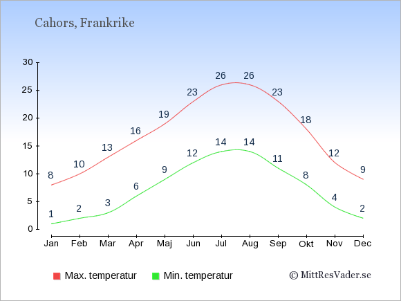 Temperaturer i Cahors -dag och natt.