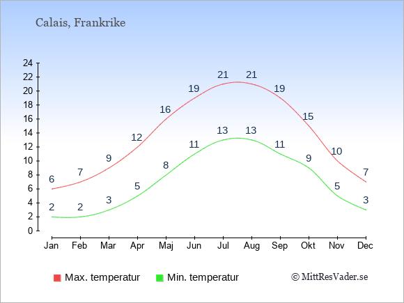 Temperaturer i Calais -dag och natt.