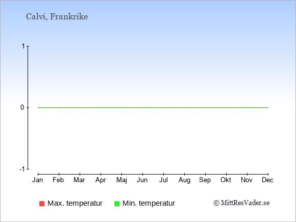 Temperaturer i Calvi -dag och natt.