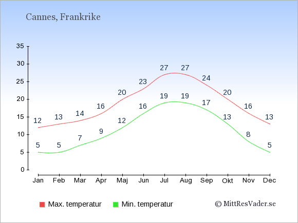 Genomsnittliga temperaturer i Cannes -natt och dag: Januari 5;12. Februari 5;13. Mars 7;14. April 9;16. Maj 12;20. Juni 16;23. Juli 19;27. Augusti 19;27. September 17;24. Oktober 13;20. November 8;16. December 5;13.