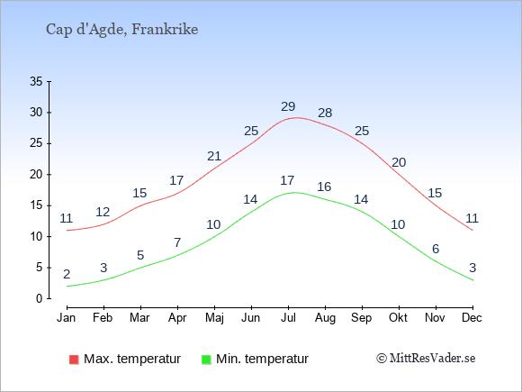 Genomsnittliga temperaturer i Cap d'Agde -natt och dag: Januari 2;11. Februari 3;12. Mars 5;15. April 7;17. Maj 10;21. Juni 14;25. Juli 17;29. Augusti 16;28. September 14;25. Oktober 10;20. November 6;15. December 3;11.