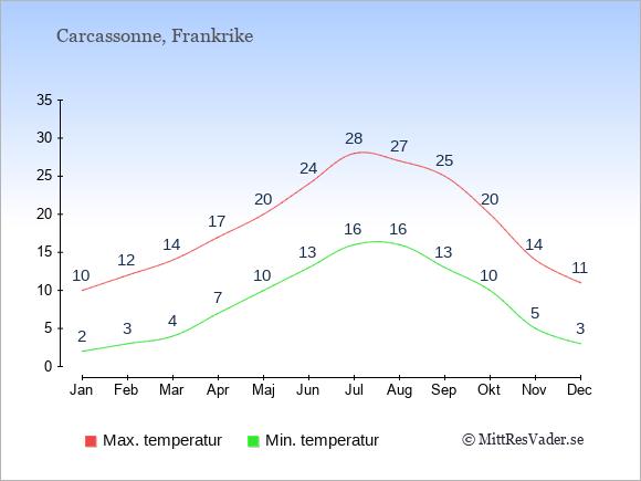 Genomsnittliga temperaturer i Carcassonne -natt och dag: Januari 2;10. Februari 3;12. Mars 4;14. April 7;17. Maj 10;20. Juni 13;24. Juli 16;28. Augusti 16;27. September 13;25. Oktober 10;20. November 5;14. December 3;11.