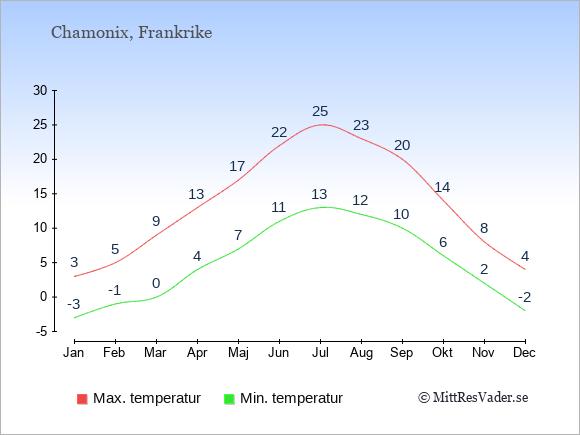 Genomsnittliga temperaturer i Chamonix -natt och dag: Januari -3;3. Februari -1;5. Mars 0;9. April 4;13. Maj 7;17. Juni 11;22. Juli 13;25. Augusti 12;23. September 10;20. Oktober 6;14. November 2;8. December -2;4.