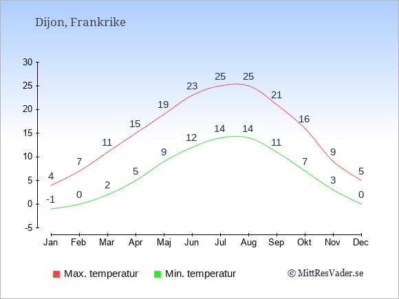 Genomsnittliga temperaturer i Dijon -natt och dag: Januari -1;4. Februari 0;7. Mars 2;11. April 5;15. Maj 9;19. Juni 12;23. Juli 14;25. Augusti 14;25. September 11;21. Oktober 7;16. November 3;9. December 0;5.