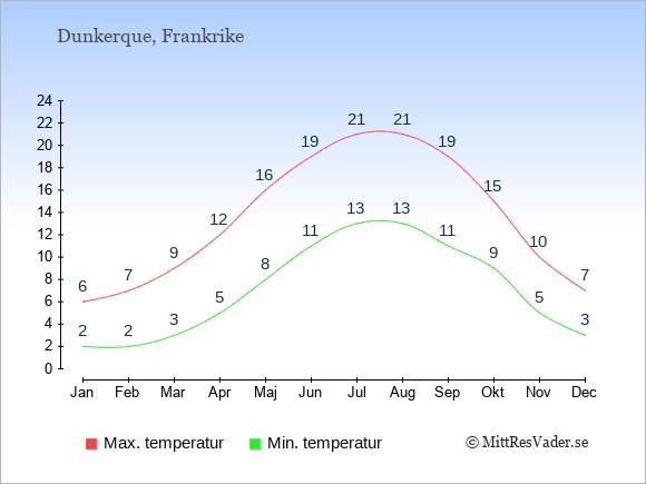 Genomsnittliga temperaturer i Dunkerque -natt och dag: Januari 2;6. Februari 2;7. Mars 3;9. April 5;12. Maj 8;16. Juni 11;19. Juli 13;21. Augusti 13;21. September 11;19. Oktober 9;15. November 5;10. December 3;7.