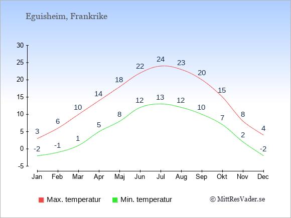 Genomsnittliga temperaturer i Eguisheim -natt och dag: Januari -2;3. Februari -1;6. Mars 1;10. April 5;14. Maj 8;18. Juni 12;22. Juli 13;24. Augusti 12;23. September 10;20. Oktober 7;15. November 2;8. December -2;4.
