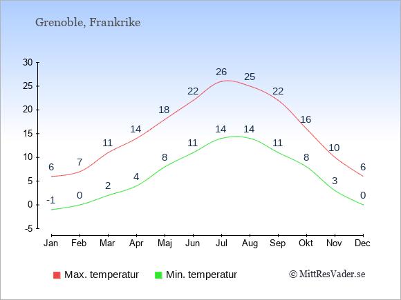 Genomsnittliga temperaturer i Grenoble -natt och dag: Januari -1;6. Februari 0;7. Mars 2;11. April 4;14. Maj 8;18. Juni 11;22. Juli 14;26. Augusti 14;25. September 11;22. Oktober 8;16. November 3;10. December 0;6.
