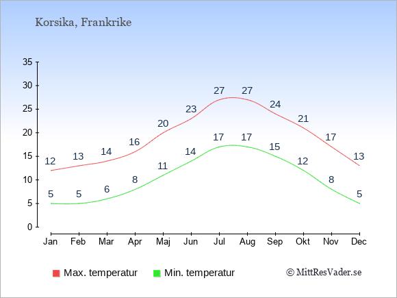Genomsnittliga temperaturer på Korsika -natt och dag: Januari 5;12. Februari 5;13. Mars 6;14. April 8;16. Maj 11;20. Juni 14;23. Juli 17;27. Augusti 17;27. September 15;24. Oktober 12;21. November 8;17. December 5;13.