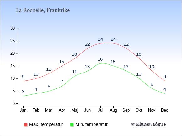 Genomsnittliga temperaturer i La Rochelle -natt och dag: Januari 3;9. Februari 4;10. Mars 5;12. April 7;15. Maj 11;18. Juni 13;22. Juli 16;24. Augusti 15;24. September 13;22. Oktober 10;18. November 6;13. December 4;9.