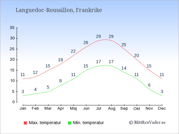 Genomsnittliga temperaturer i Languedoc-Roussillon -natt och dag: Januari 3;11. Februari 4;12. Mars 5;15. April 8;18. Maj 11;22. Juni 15;26. Juli 17;29. Augusti 17;29. September 14;25. Oktober 11;20. November 6;15. December 3;11.