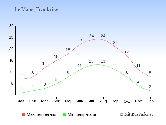 Genomsnittliga temperaturer i Le Mans -natt och dag: Januari 1;7. Februari 2;8. Mars 3;12. April 5;15. Maj 8;18. Juni 11;22. Juli 13;24. Augusti 13;24. September 11;21. Oktober 8;17. November 4;11. December 2;8.