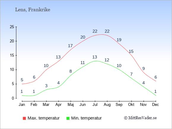 Genomsnittliga temperaturer i Lens -natt och dag: Januari 1;5. Februari 1;6. Mars 3;10. April 4;13. Maj 8;17. Juni 11;20. Juli 13;22. Augusti 12;22. September 10;19. Oktober 7;15. November 4;9. December 1;6.