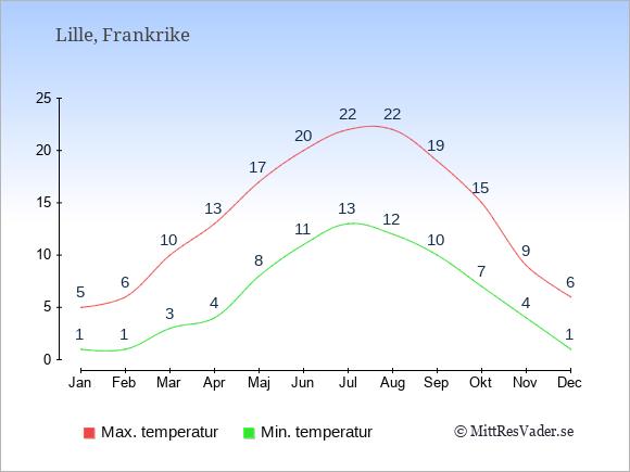 Genomsnittliga temperaturer i Lille -natt och dag: Januari 1;5. Februari 1;6. Mars 3;10. April 4;13. Maj 8;17. Juni 11;20. Juli 13;22. Augusti 12;22. September 10;19. Oktober 7;15. November 4;9. December 1;6.
