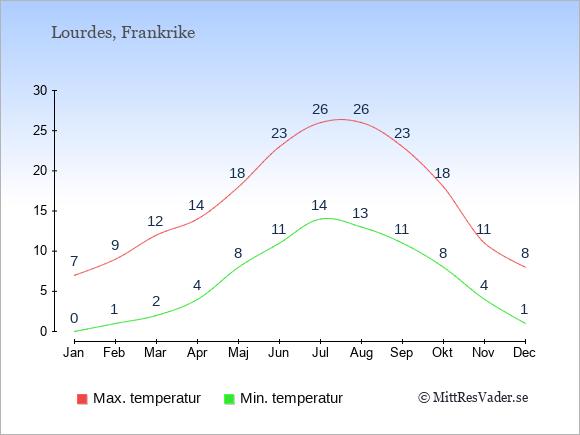 Genomsnittliga temperaturer i Lourdes -natt och dag: Januari 0;7. Februari 1;9. Mars 2;12. April 4;14. Maj 8;18. Juni 11;23. Juli 14;26. Augusti 13;26. September 11;23. Oktober 8;18. November 4;11. December 1;8.