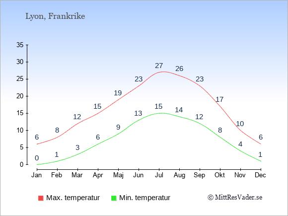 Genomsnittliga temperaturer i Lyon -natt och dag: Januari 0;6. Februari 1;8. Mars 3;12. April 6;15. Maj 9;19. Juni 13;23. Juli 15;27. Augusti 14;26. September 12;23. Oktober 8;17. November 4;10. December 1;6.