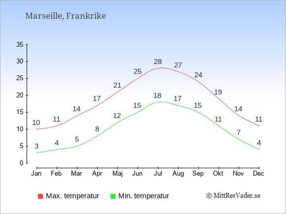 Genomsnittliga temperaturer i Marseille -natt och dag: Januari 3;10. Februari 4;11. Mars 5;14. April 8;17. Maj 12;21. Juni 15;25. Juli 18;28. Augusti 17;27. September 15;24. Oktober 11;19. November 7;14. December 4;11.