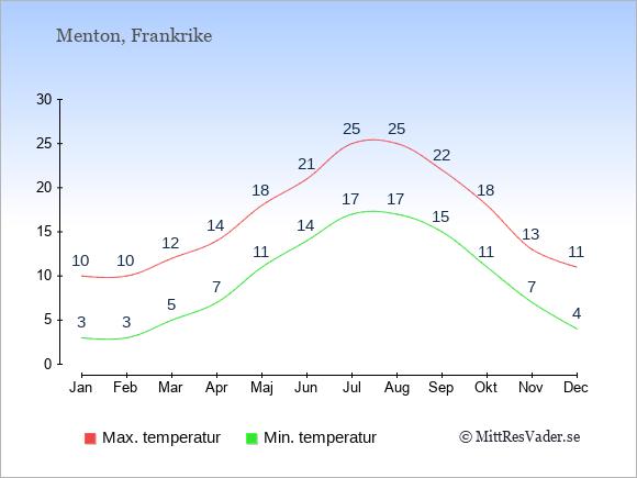 Genomsnittliga temperaturer i Menton -natt och dag: Januari 3;10. Februari 3;10. Mars 5;12. April 7;14. Maj 11;18. Juni 14;21. Juli 17;25. Augusti 17;25. September 15;22. Oktober 11;18. November 7;13. December 4;11.