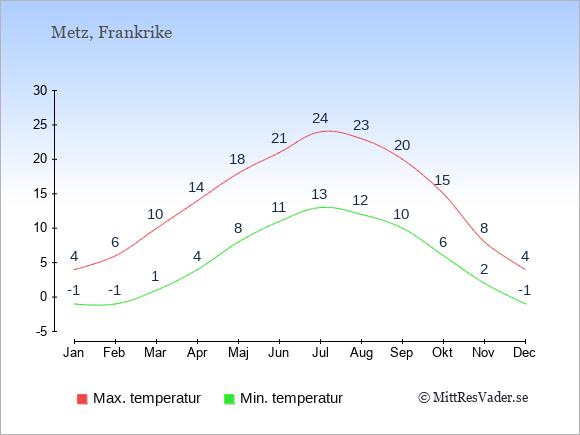 Genomsnittliga temperaturer i Metz -natt och dag: Januari -1;4. Februari -1;6. Mars 1;10. April 4;14. Maj 8;18. Juni 11;21. Juli 13;24. Augusti 12;23. September 10;20. Oktober 6;15. November 2;8. December -1;4.
