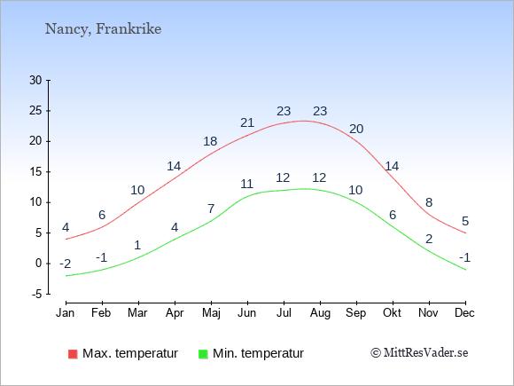 Genomsnittliga temperaturer i Nancy -natt och dag: Januari -2;4. Februari -1;6. Mars 1;10. April 4;14. Maj 7;18. Juni 11;21. Juli 12;23. Augusti 12;23. September 10;20. Oktober 6;14. November 2;8. December -1;5.